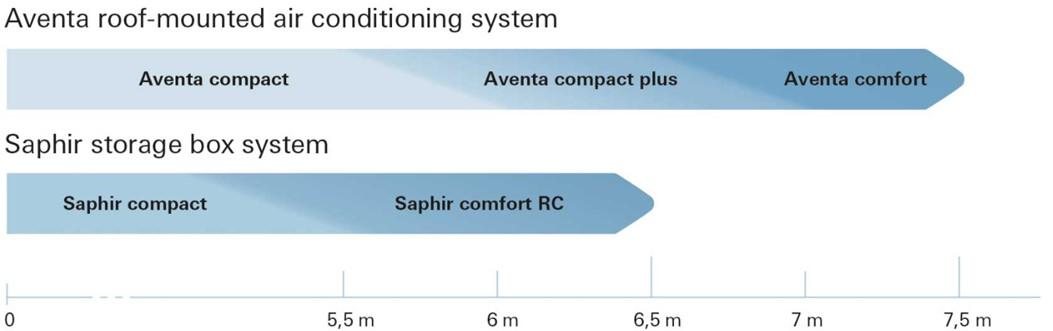 Length of caravan